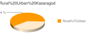 Kasaragod census population